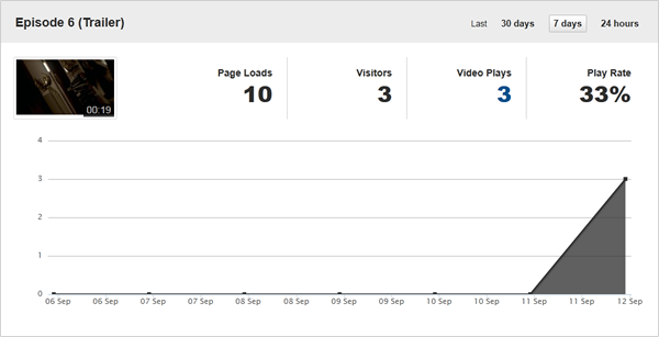 ovp online video analytics